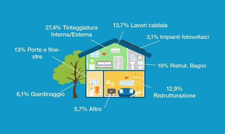 Qual il costo per ristrutturare casa guida ai prezzi instapro - Costo per ristrutturare casa ...
