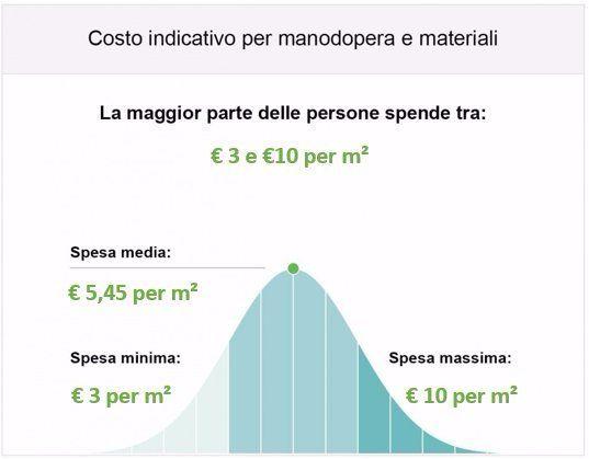 Guida ai prezzi - Costo tinteggiatura e manodopera